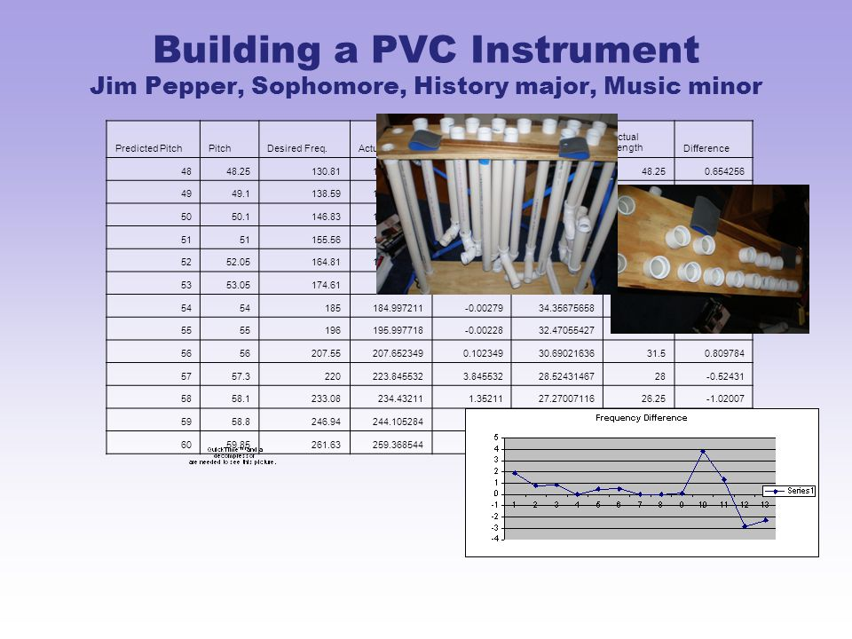 Building a PVC Instrument Jim Pepper, Sophomore, History major, Music minor Predicted PitchPitchDesired Freq.Actual Freq.DifferencePredicted length Actual LengthDifference 4848.25130.81132.7154981.90549847.5957439148.250.654256 4949.1138.59139.3941670.80416745.3512655546.250.898734 5050.1146.83147.6829750.85297542.8479888743.230.382011 51 155.56155.5634920.00349240.71539404410.284606 5252.05164.81165.2904670.48046738.363519737.75-0.61352 5353.05174.61175.119150.5091536.2524350636-0.25244 54 185184.997211-0.0027934.3567565833.75-0.60676 55 196195.997718-0.0022832.4705542732-0.47055 56 207.55207.6523490.10234930.6902163631.50.809784 5757.3220223.8455323.84553228.5243146728-0.52431 5858.1233.08234.432111.3521127.2700711626.25-1.02007 5958.8246.94244.105284-2.8347226.2191588525.25-0.96916 6059.85261.63259.368544-2.2614624.72035563250.279644
