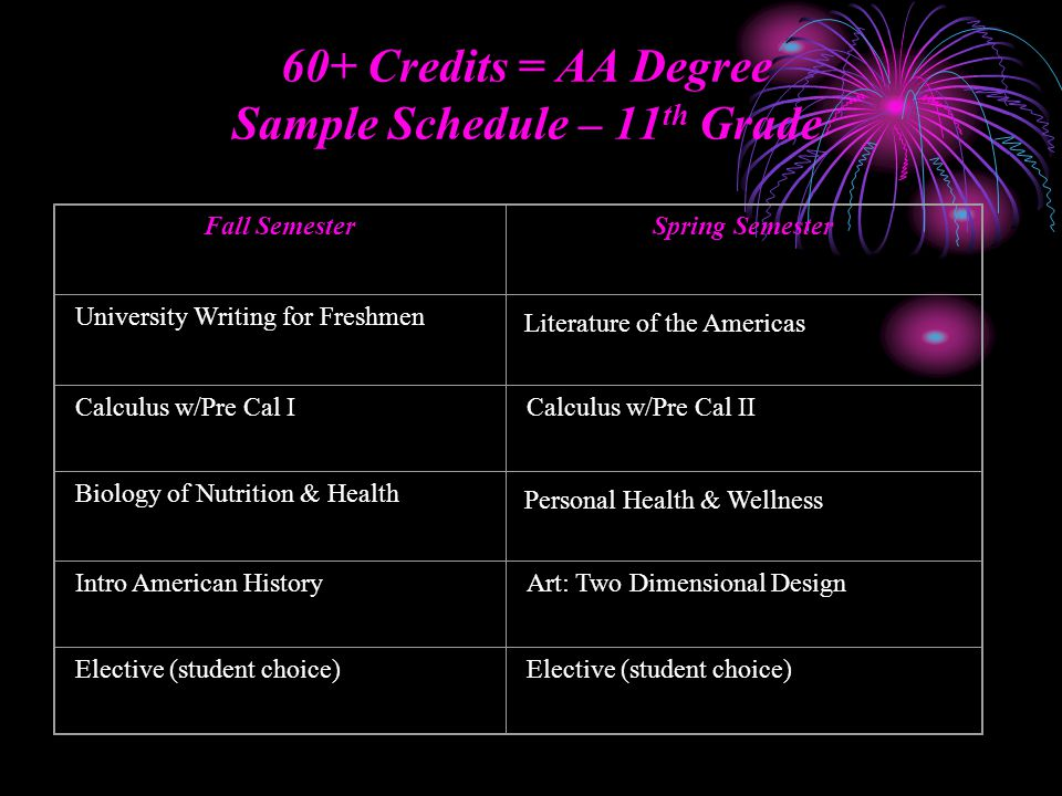 60+ Credits = AA Degree Sample Schedule – 11 th Grade Fall SemesterSpring Semester University Writing for Freshmen Calculus w/Pre Cal ICalculus w/Pre Cal II Biology of Nutrition & Health Intro American HistoryArt: Two Dimensional Design Elective (student choice) Literature of the Americas Personal Health & Wellness