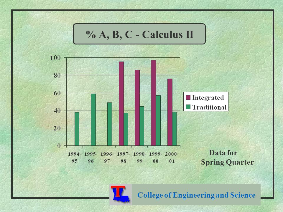 College of Engineering and Science % A, B, C - Calculus II Data for Spring Quarter