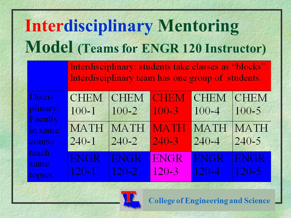 Interdisciplinary Mentoring Model (Teams for ENGR 120 Instructor) College of Engineering and Science