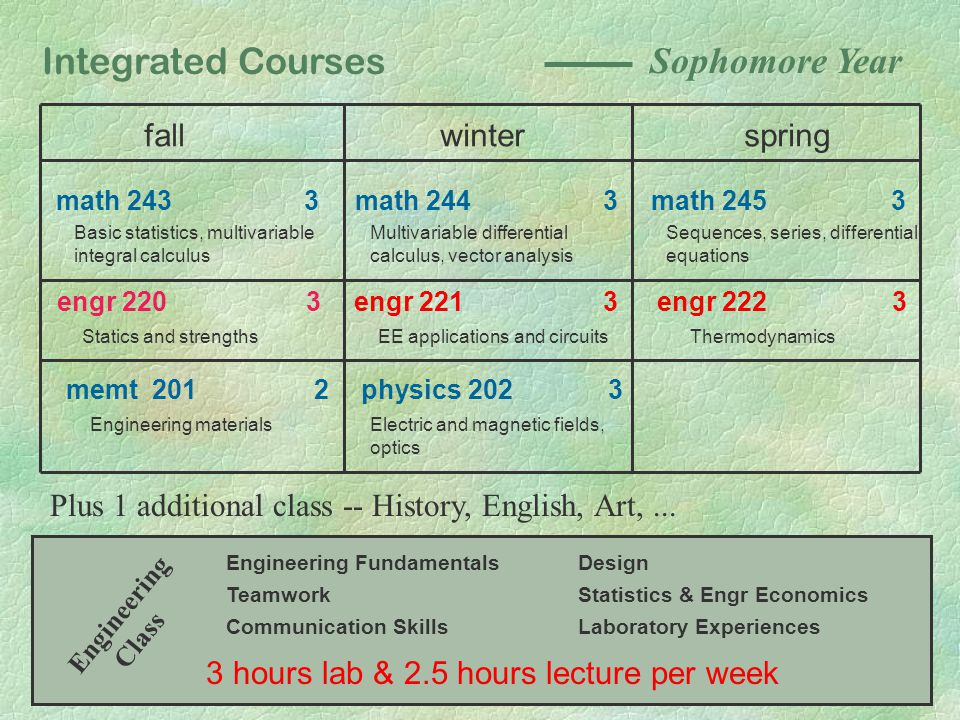 Integrated Courses fallspringwinter math 243 3math 244 3math 245 3 Basic statistics, multivariable integral calculus Multivariable differential calculus, vector analysis Sequences, series, differential equations engr 220 3engr 221 3 engr 222 3 Statics and strengthsEE applications and circuitsThermodynamics memt 201 2 physics 202 3 Engineering materialsElectric and magnetic fields, optics Sophomore Year Plus 1 additional class -- History, English, Art,...
