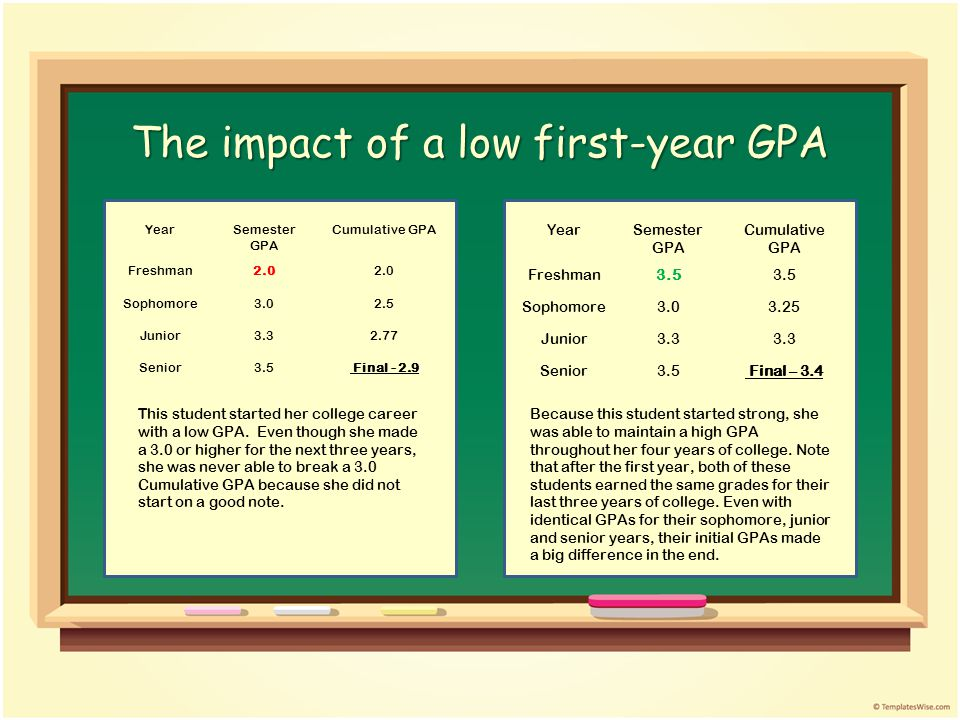 The impact of a low first-year GPA YearSemester GPA Cumulative GPA Freshman2.0 Sophomore3.02.5 Junior3.32.77 Senior3.5 Final - 2.9 This student started her college career with a low GPA.