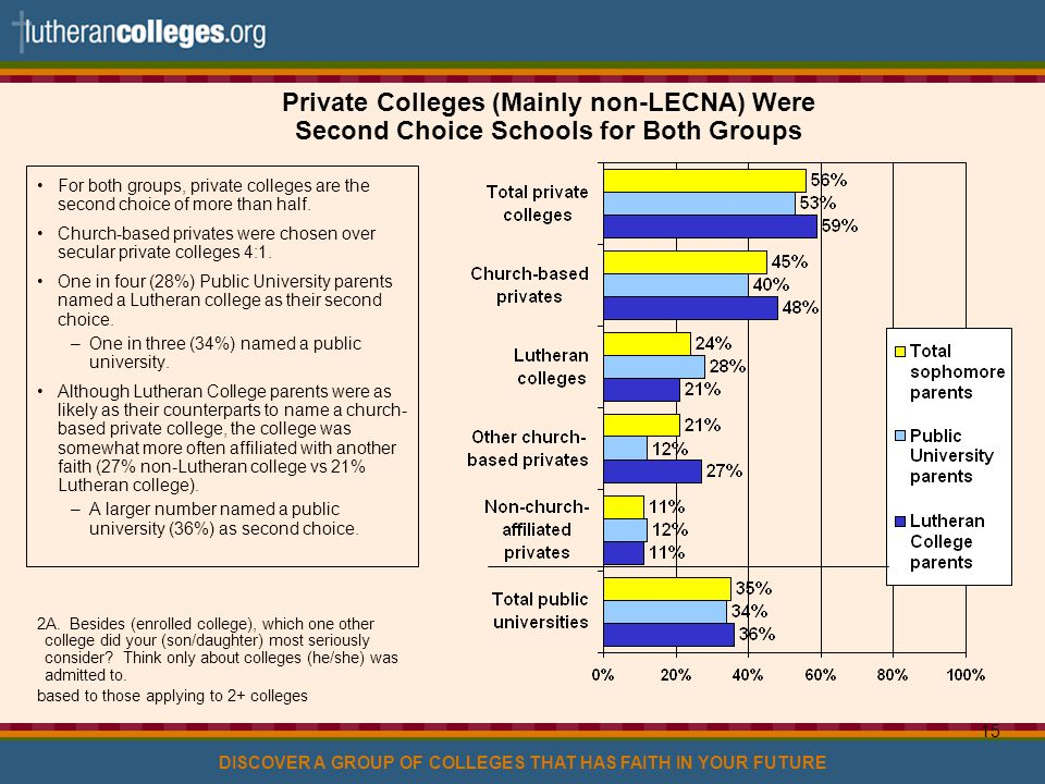 DISCOVER A GROUP OF COLLEGES THAT HAS FAITH IN YOUR FUTURE 15 Private Colleges (Mainly non-LECNA) Were Second Choice Schools for Both Groups For both groups, private colleges are the second choice of more than half.