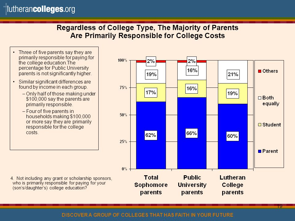 DISCOVER A GROUP OF COLLEGES THAT HAS FAITH IN YOUR FUTURE 19 Regardless of College Type, The Majority of Parents Are Primarily Responsible for College Costs Three of five parents say they are primarily responsible for paying for the college education.The percentage for Public University parents is not significantly higher.