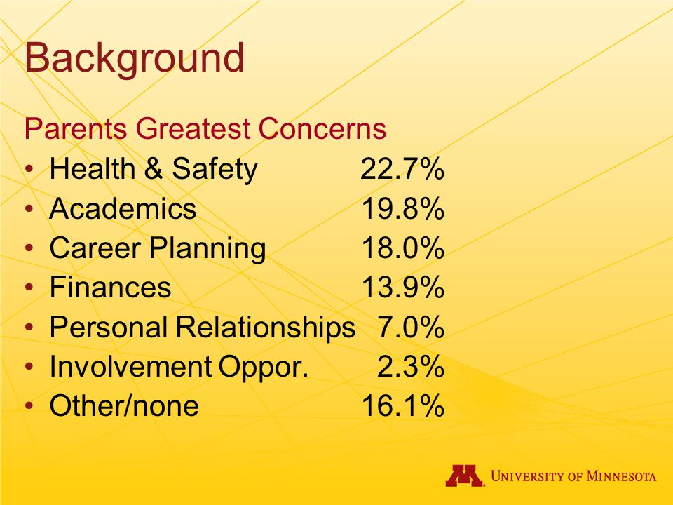Background Parents Greatest Concerns Health & Safety22.7% Academics19.8% Career Planning18.0% Finances13.9% Personal Relationships 7.0% Involvement Oppor.