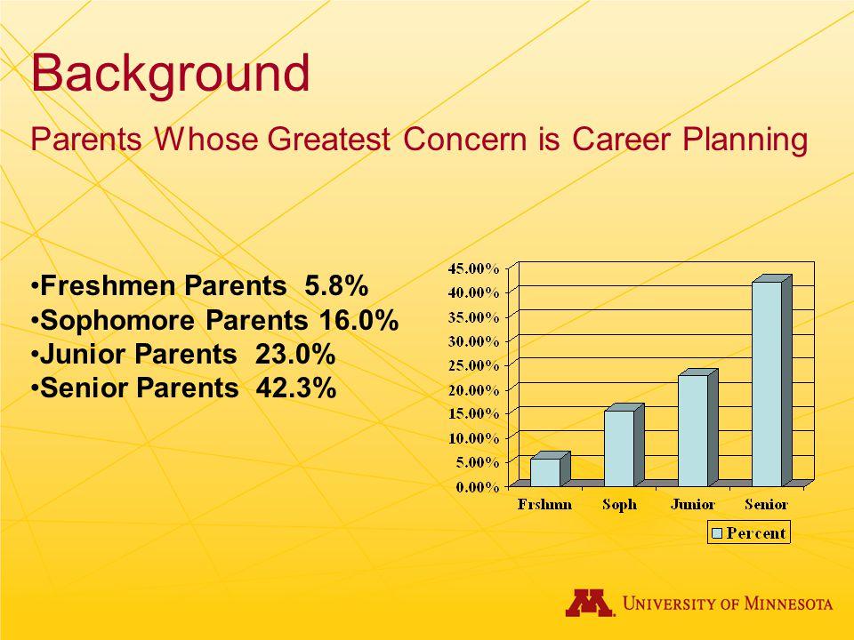Background Parents Whose Greatest Concern is Career Planning Freshmen Parents 5.8% Sophomore Parents 16.0% Junior Parents 23.0% Senior Parents 42.3%