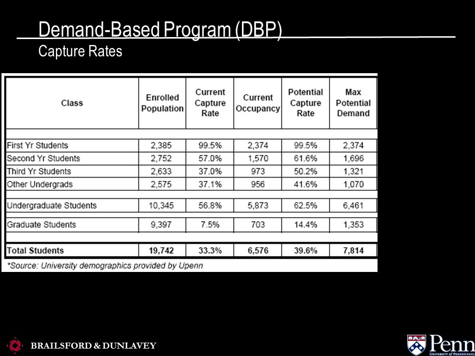 BRAILSFORD & DUNLAVEY Demand-Based Program (DBP) Capture Rates