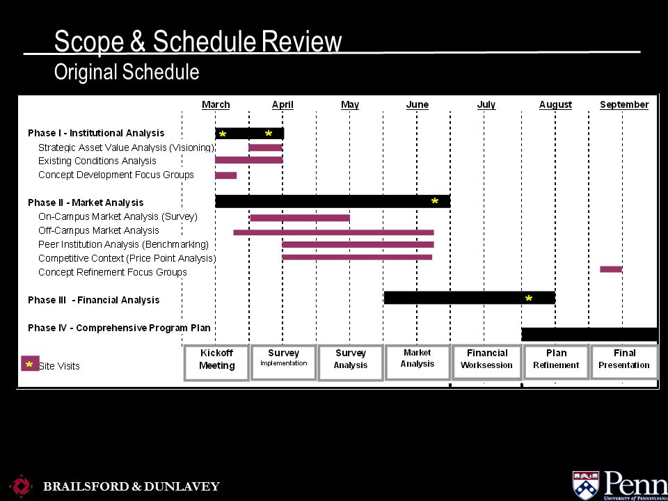 BRAILSFORD & DUNLAVEY Presentation Agenda Scope & Schedule Review Goals & Objectives Market Analysis Summary Recommendations
