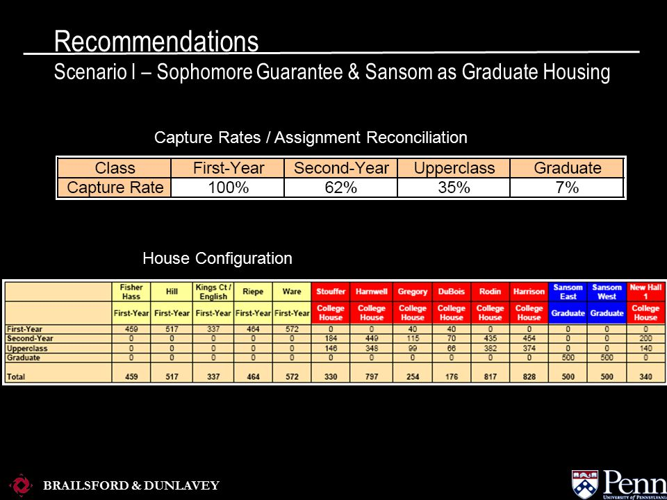 BRAILSFORD & DUNLAVEY House Configuration Capture Rates / Assignment Reconciliation Recommendations Scenario I – Sophomore Guarantee & Sansom as Graduate Housing