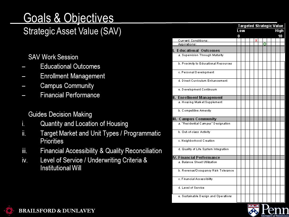 BRAILSFORD & DUNLAVEY SAV Work Session –Educational Outcomes –Enrollment Management –Campus Community –Financial Performance Guides Decision Making i.Quantity and Location of Housing ii.Target Market and Unit Types / Programmatic Priorities iii.Financial Accessibility & Quality Reconciliation iv.Level of Service / Underwriting Criteria & Institutional Will Goals & Objectives Strategic Asset Value (SAV)
