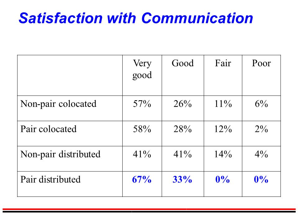 Satisfaction with Communication Very good GoodFairPoor Non-pair colocated57%26%11%6% Pair colocated58%28%12%2% Non-pair distributed41% 14%4% Pair dist