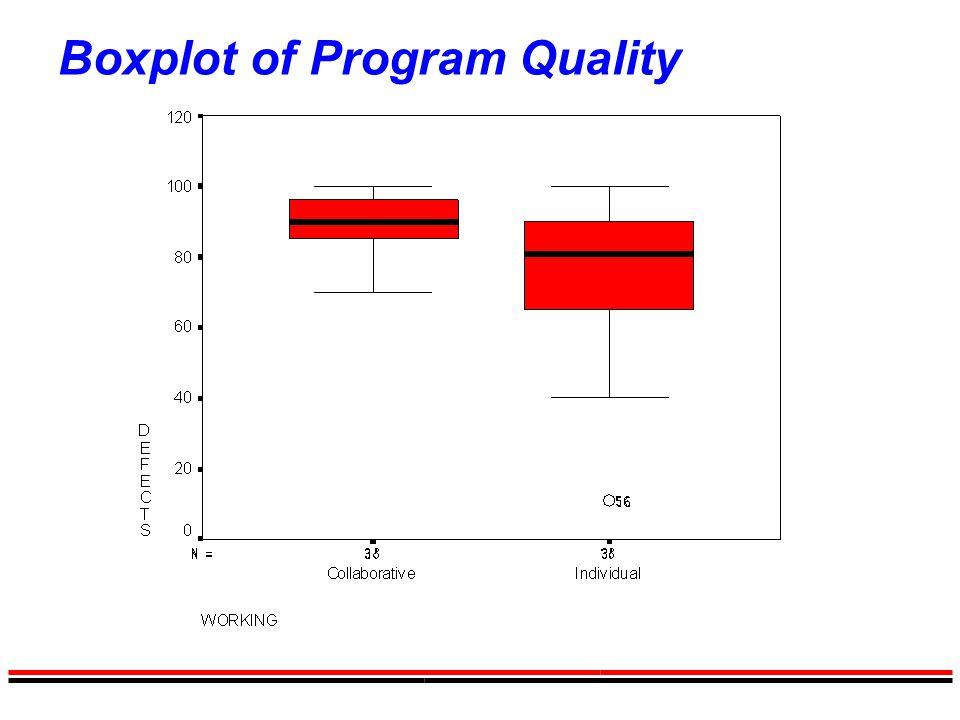 Boxplot of Program Quality
