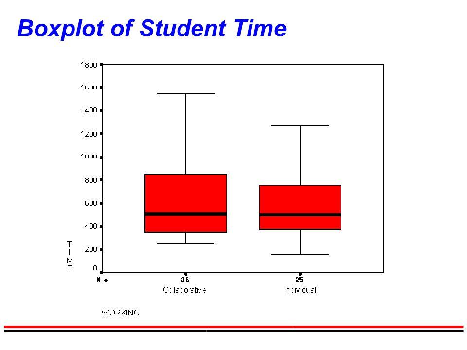 Boxplot of Student Time