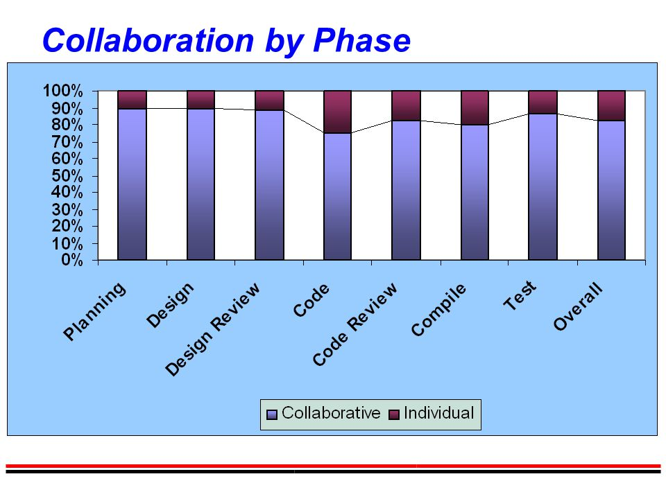 Collaboration by Phase
