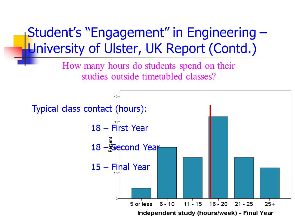 Typical class contact (hours): 18 – First Year 18 – Second Year 15 – Final Year How many hours do students spend on their studies outside timetabled classes.