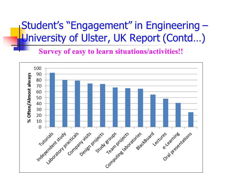 Student's Engagement in Engineering – University of Ulster, UK Report (Contd…) Survey of easy to learn situations/activities!!
