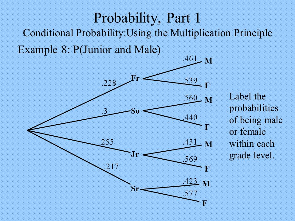 Probability, Part 1 Conditional Probability:Using the Multiplication Principle Example 8: P(Junior and Male) Fr Sr Jr So.3.228.255.217 M M M M F F F F.461.539.560.440.431.569.423.577 Label the probabilities of being male or female within each grade level.