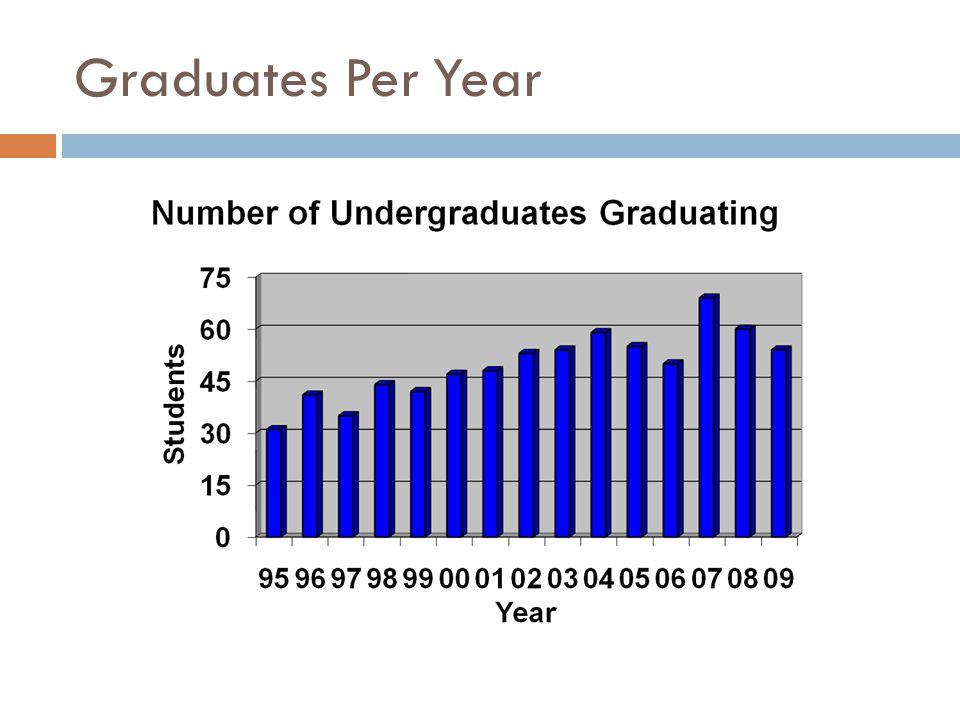 Graduates Per Year