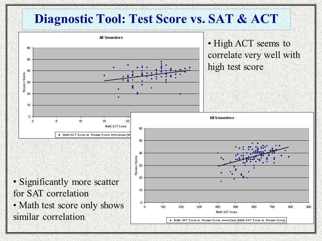 Diagnostic Tool: Test Score vs.