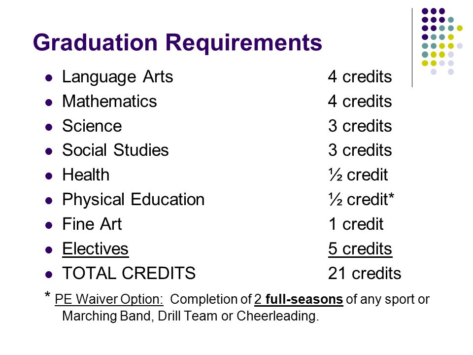 Graduation Requirements Language Arts4 credits Mathematics4 credits Science3 credits Social Studies3 credits Health½ credit Physical Education½ credit* Fine Art1 credit Electives5 credits TOTAL CREDITS21 credits * PE Waiver Option: Completion of 2 full-seasons of any sport or Marching Band, Drill Team or Cheerleading.