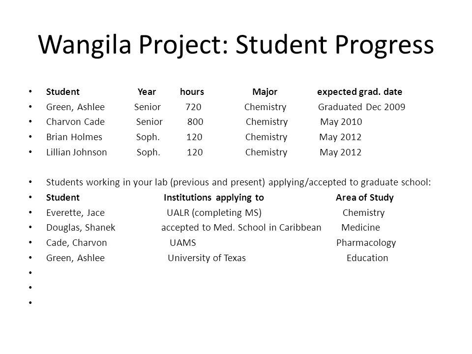 Wangila Project: Student Progress Student Year hours Major expected grad.