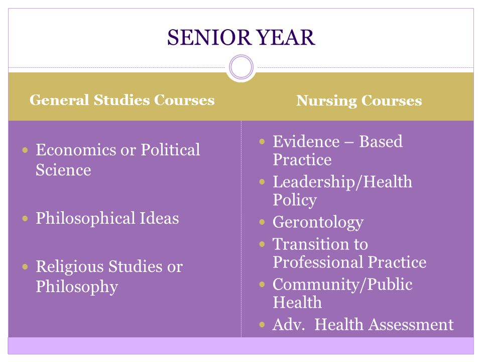General Studies Courses Nursing Courses Economics or Political Science Philosophical Ideas Religious Studies or Philosophy Evidence – Based Practice Leadership/Health Policy Gerontology Transition to Professional Practice Community/Public Health Adv.