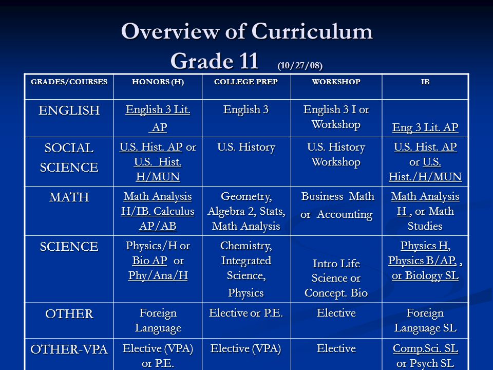 Overview of Curriculum Grade 11 (10/27/08) GRADES/COURSES HONORS (H) COLLEGE PREP WORKSHOPIB ENGLISH English 3 Lit.