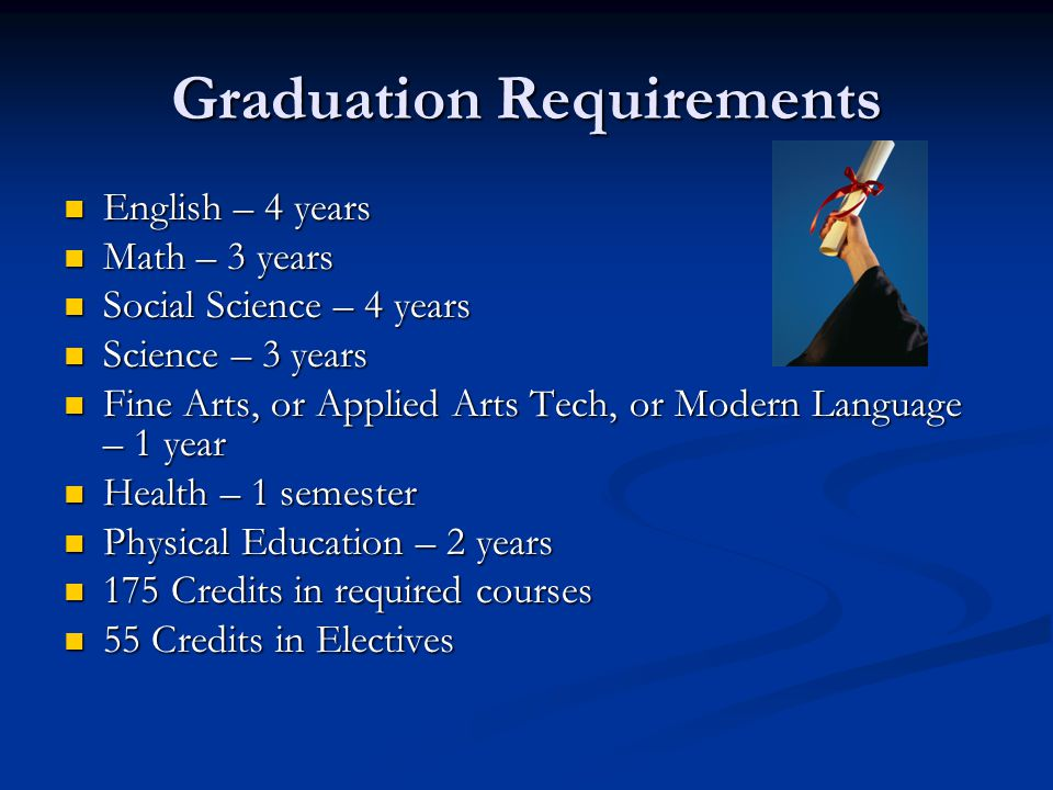 Graduation Requirements English – 4 years Math – 3 years Social Science – 4 years Science – 3 years Fine Arts, or Applied Arts Tech, or Modern Language – 1 year Health – 1 semester Physical Education – 2 years 175 Credits in required courses 55 Credits in Electives