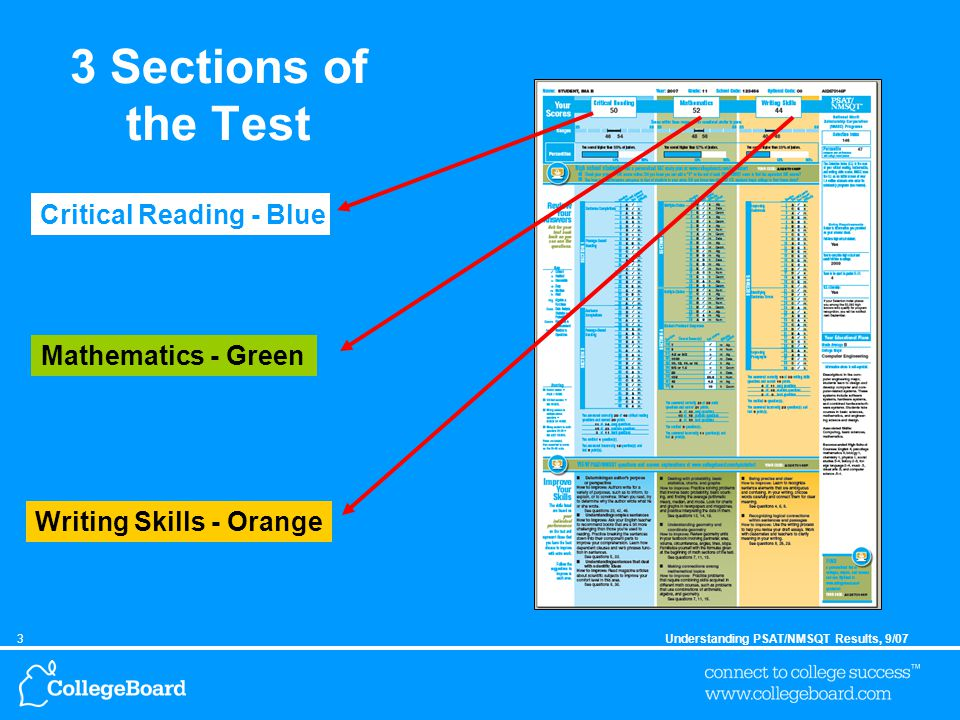 3Understanding PSAT/NMSQT Results, 9/07 3 Sections of the Test Critical Reading - Blue Mathematics - Green Writing Skills - Orange