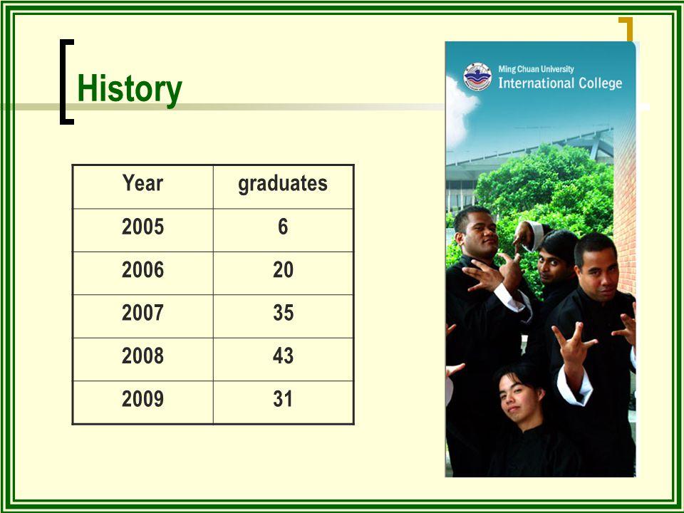 History Yeargraduates 20056 200620 200735 200843 200931
