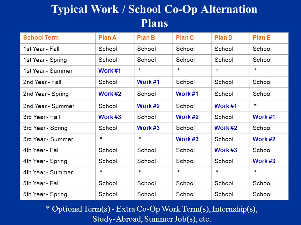 Typical Work / School Co-Op Alternation Plans * Optional Term(s) - Extra Co-Op Work Term(s), Internship(s), Study-Abroad, Summer Job(s), etc. School T
