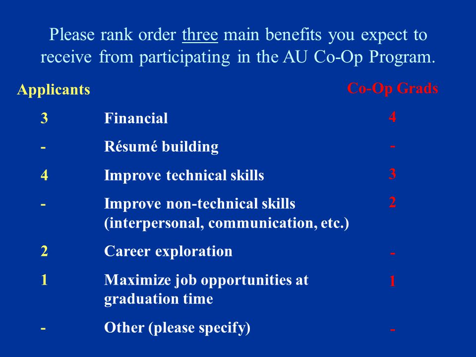 Please rank order three main benefits you expect to receive from participating in the AU Co-Op Program. Applicants 3 Financial - Résumé building 4 Imp