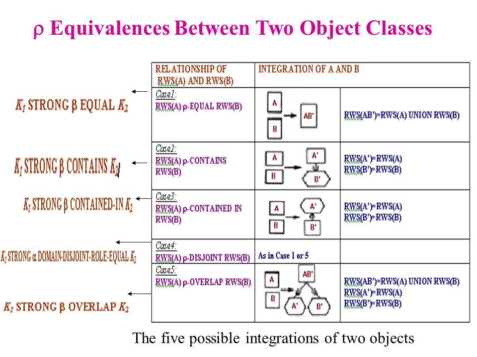The five possible integrations of two objects  Equivalences Between Two Object Classes