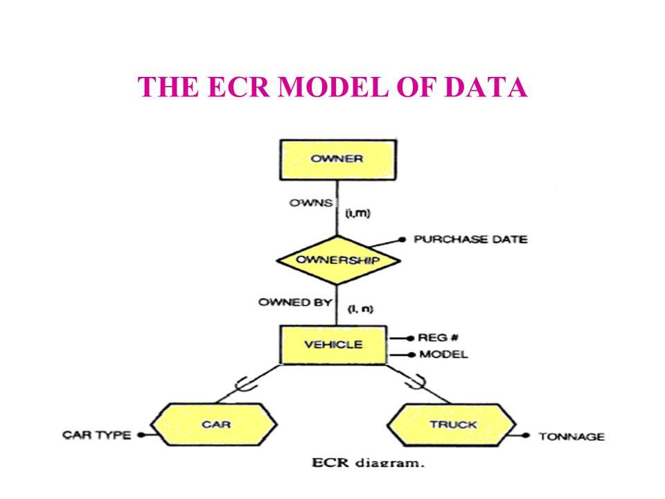 THE ECR MODEL OF DATA