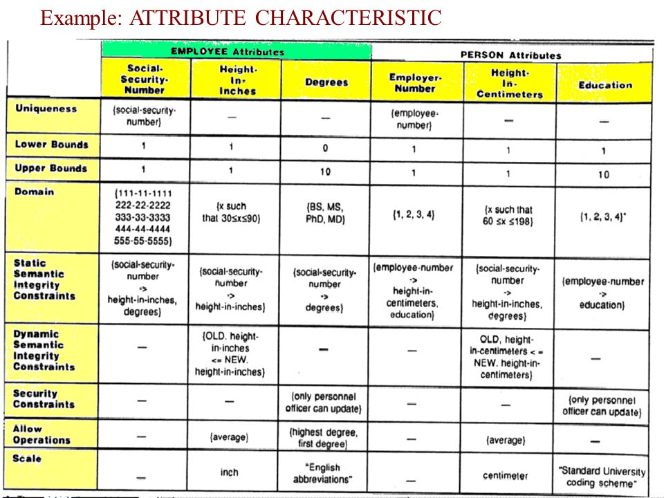 Example: ATTRIBUTE CHARACTERISTIC