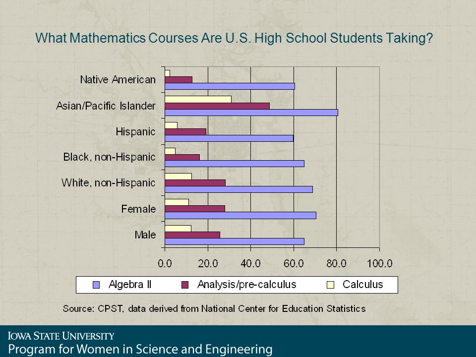 What Mathematics Courses Are U.S. High School Students Taking?