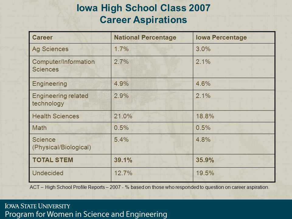 Iowa High School Class 2007 Career Aspirations CareerNational PercentageIowa Percentage Ag Sciences1.7%3.0% Computer/Information Sciences 2.7%2.1% Engineering4.9%4.6% Engineering related technology 2.9%2.1% Health Sciences21.0%18.8% Math0.5% Science (Physical/Biological) 5.4%4.8% TOTAL STEM39.1%35.9% Undecided12.7%19.5% ACT – High School Profile Reports – 2007 - % based on those who responded to question on career aspiration.