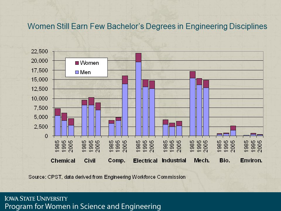 Women Still Earn Few Bachelor's Degrees in Engineering Disciplines