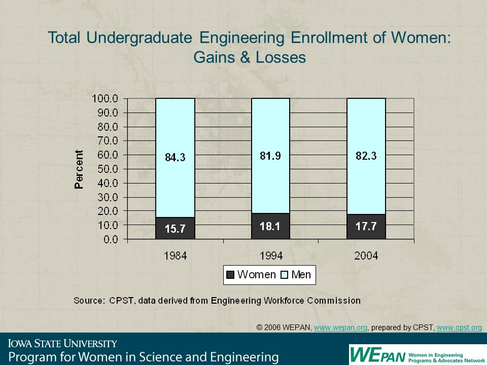 Total Undergraduate Engineering Enrollment of Women: Gains & Losses © 2006 WEPAN, www.wepan.org, prepared by CPST, www.cpst.orgwww.wepan.orgwww.cpst.org