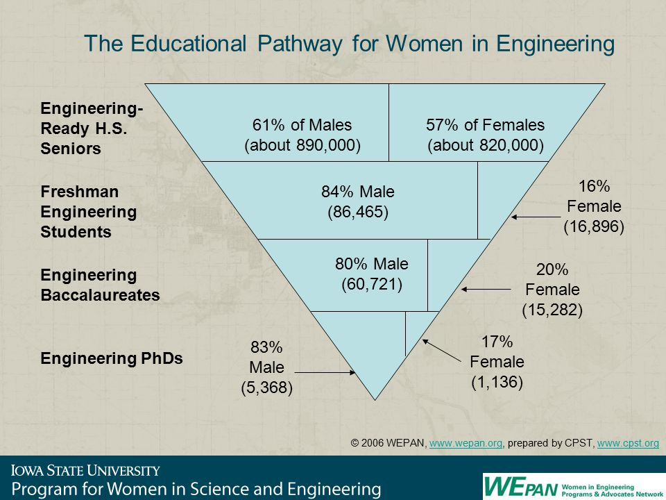 The Educational Pathway for Women in Engineering Engineering- Ready H.S.