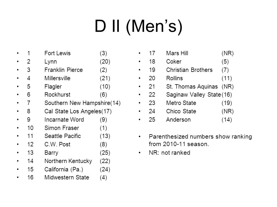 D II (Men's) 1Fort Lewis(3) 2Lynn(20) 3Franklin Pierce(2) 4Millersville(21) 5Flagler(10) 6Rockhurst(6) 7Southern New Hampshire(14) 8Cal State Los Angeles(17) 9Incarnate Word(9) 10Simon Fraser(1) 11Seattle Pacific(13) 12C.W.