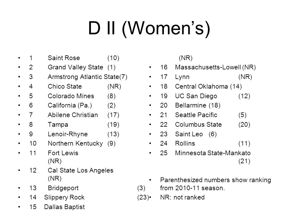 D II (Women's) 1Saint Rose(10) 2Grand Valley State(1) 3Armstrong Atlantic State(7) 4Chico State(NR) 5Colorado Mines(8) 6California (Pa.)(2) 7Abilene Christian(17) 8Tampa(19) 9Lenoir-Rhyne(13) 10Northern Kentucky(9) 11Fort Lewis (NR) 12Cal State Los Angeles (NR) 13Bridgeport(3) 14 Slippery Rock(23) 15 Dallas Baptist (NR) 16 Massachusetts-Lowell (NR) 17 Lynn(NR) 18 Central Oklahoma (14) 19 UC San Diego(12) 20 Bellarmine(18) 21 Seattle Pacific(5) 22 Columbus State(20) 23 Saint Leo(6) 24 Rollins(11) 25 Minnesota State-Mankato (21) Parenthesized numbers show ranking from 2010-11 season.