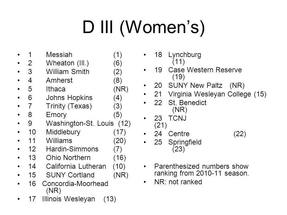 D III (Women's) 1Messiah (1) 2Wheaton (Ill.) (6) 3William Smith (2) 4Amherst (8) 5Ithaca (NR) 6Johns Hopkins (4) 7Trinity (Texas) (3) 8Emory (5) 9Washington-St.