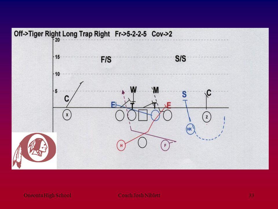 Oneonta High SchoolCoach Josh Niblett34 Short Trap (Staff) 1.Rules A.Playside Tackle- Inside Release To Playside Backer Playside Guard- Inside Release VS.