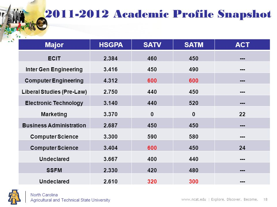 North Carolina Agricultural and Technical State University 2011-2012 Academic Profile Snapshot MajorHSGPASATVSATMACT ECIT2.384460450--- Inter Gen Engineering3.416450490--- Computer Engineering4.312600 --- Liberal Studies (Pre-Law)2.750440450--- Electronic Technology3.140440520--- Marketing3.3700022 Business Administration2.687450 --- Computer Science3.300590580--- Computer Science3.40460045024 Undeclared3.667400440--- SSFM2.330420480--- Undeclared2.610320300--- www.ncat.edu | Explore.