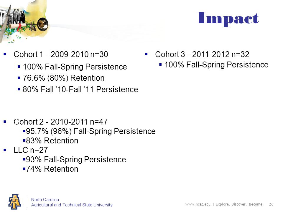 North Carolina Agricultural and Technical State University Impact  Cohort 1 - 2009-2010 n=30  100% Fall-Spring Persistence  76.6% (80%) Retention  80% Fall '10-Fall '11 Persistence www.ncat.edu | Explore.