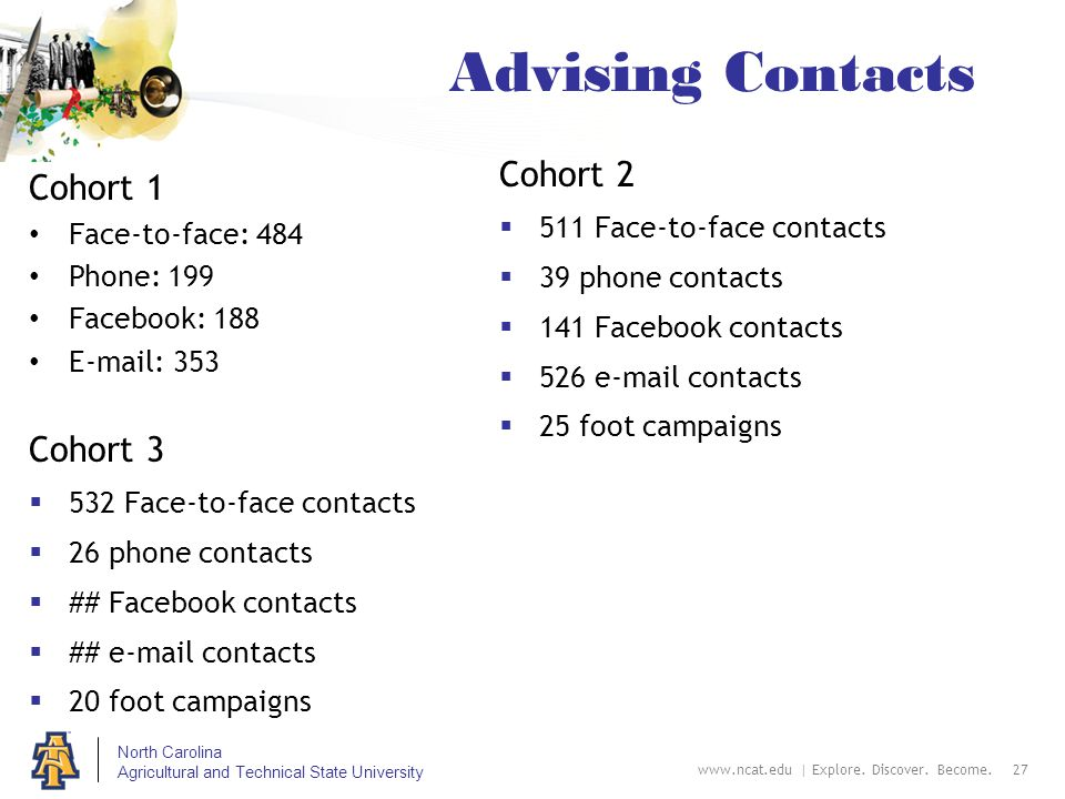 North Carolina Agricultural and Technical State University Advising Contacts Cohort 2  511 Face-to-face contacts  39 phone contacts  141 Facebook contacts  526 e-mail contacts  25 foot campaigns www.ncat.edu | Explore.