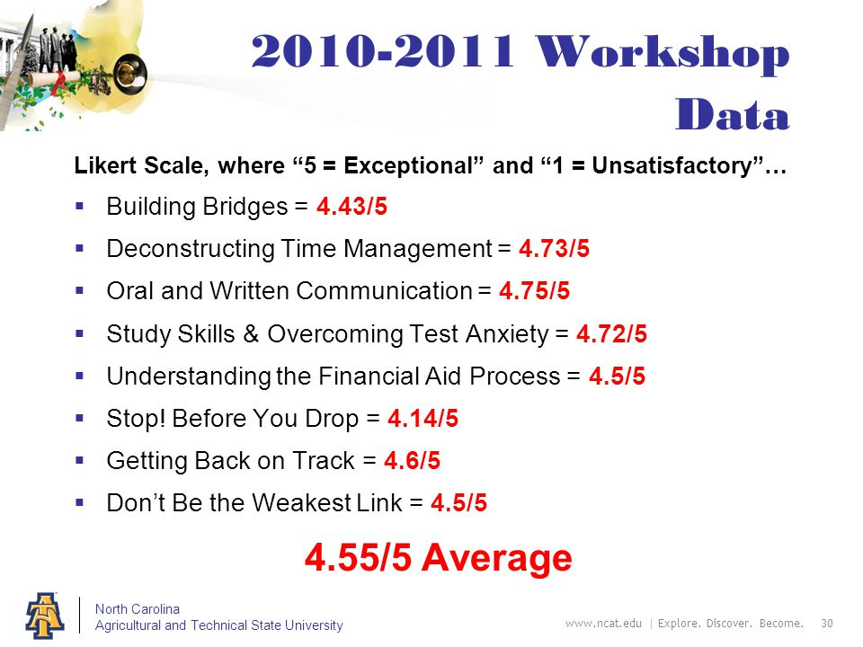 North Carolina Agricultural and Technical State University 2010-2011 Workshop Data Likert Scale, where 5 = Exceptional and 1 = Unsatisfactory …  Building Bridges = 4.43/5  Deconstructing Time Management = 4.73/5  Oral and Written Communication = 4.75/5  Study Skills & Overcoming Test Anxiety = 4.72/5  Understanding the Financial Aid Process = 4.5/5  Stop.