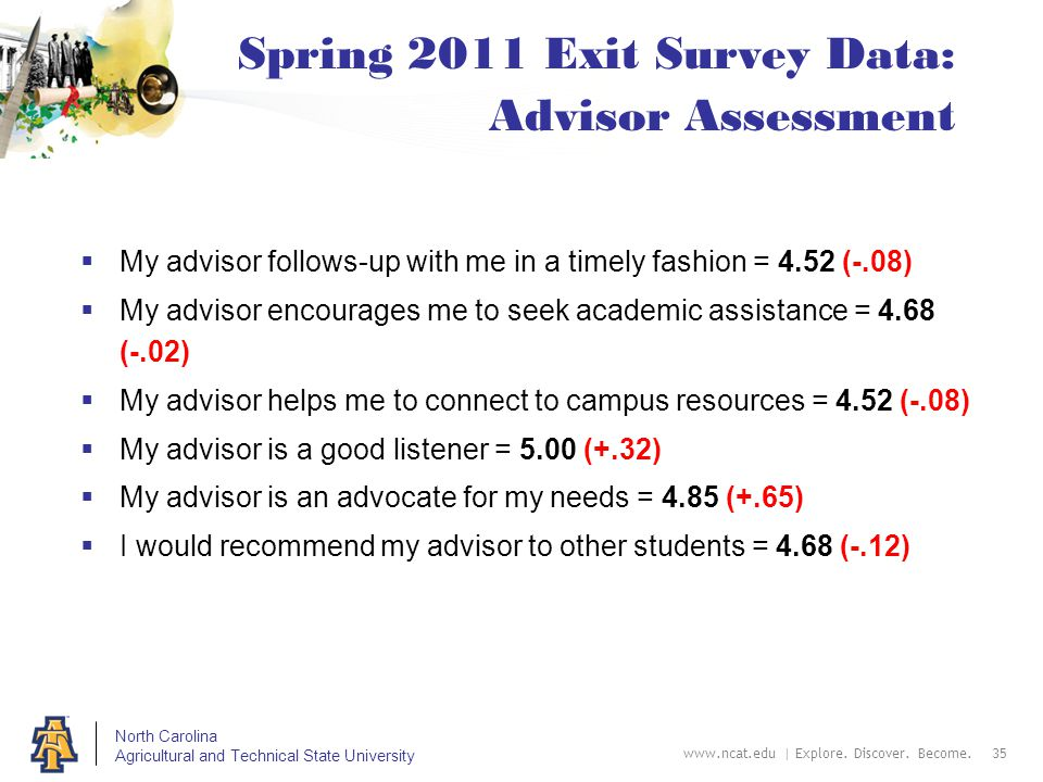 North Carolina Agricultural and Technical State University Spring 2011 Exit Survey Data: Advisor Assessment  My advisor follows-up with me in a timel