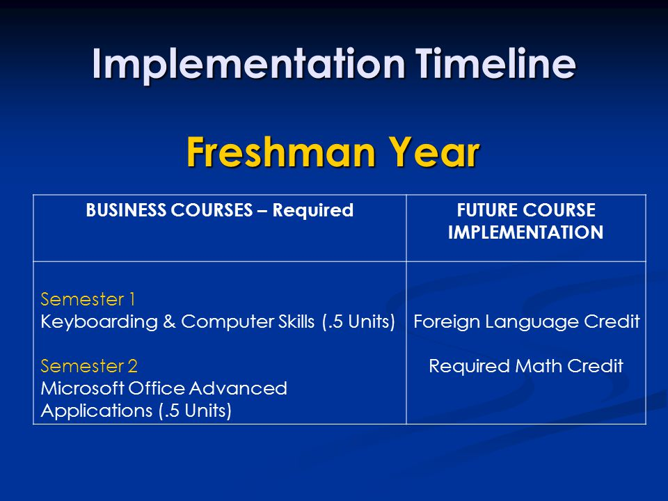 Implementation Timeline BUSINESS COURSES – RequiredFUTURE COURSE IMPLEMENTATION Semester 1 Keyboarding & Computer Skills (.5 Units) Semester 2 Microsoft Office Advanced Applications (.5 Units) Foreign Language Credit Required Math Credit Freshman Year